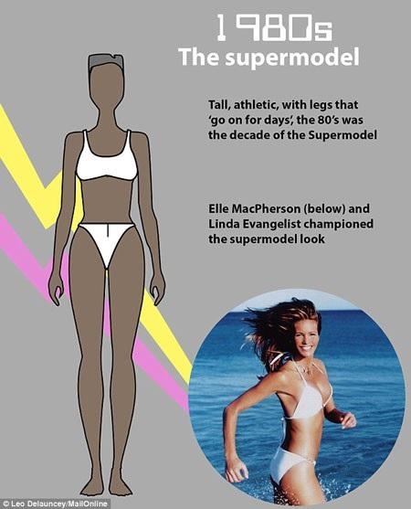 Thập niên 1980 chuộng hình thể mảnh mai của siêu mẫu kết hợp với sự khỏe mạnh, săn chắc của nữ vận động viên. Điều này đòi hỏi phải ăn kiêng và tập luyện rất khắt khe. Một cơ thể săn chắc, khỏe mạnh, dẻo dai, hơi có cơ bắp nhẹ là đáng ao ước đối với phụ nữ thời bấy giờ.