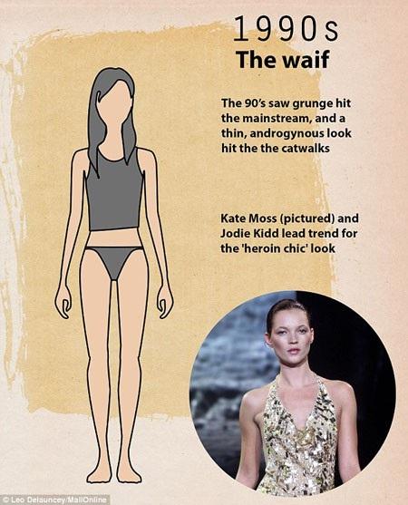 Thập niên 1990 đến với sự tỏa sáng của siêu mẫu Kate Moss và Jodie Kidd. Lúc này, cơ thể mình dây, gầy gò, có phần hốc hác được ưa chuộng. Vẻ đẹp này đã từng khơi mào cho một cuộc tranh cãi gay gắt trong giới thời trang và dư luận.