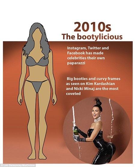 Đến thập niên 2010, cơ thể phụ nữ đã có nhiều biến đổi khi vòng eo của đa số phụ nữ đều to hơn những thập niên trước, vòng hông cũng thường lớn vượt vòng ngực, người ta hay gọi đây là thân hình trái lê. Vẻ đẹp gợi cảm đương thời không thể bỏ qua ngôi sao truyền hình thực tế Kim Kardashian hay nữ ca sĩ Nicki Minaj.