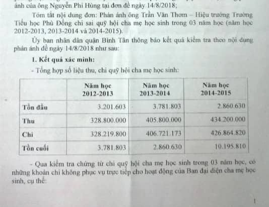 Trong 5 năm qua, tiền quỹ phụ huynh tại Trường tiểu học Phù Đổng, Bình Tân, TPHCM chi sai hơn 900 triệu đồng