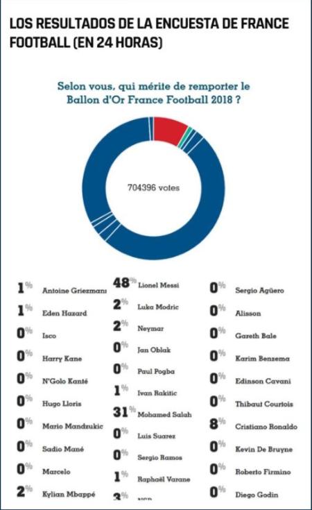 Số phiếu ở cuộc bầu chọn được ghi lại trước khi bị tạp chí France Football xóa đi