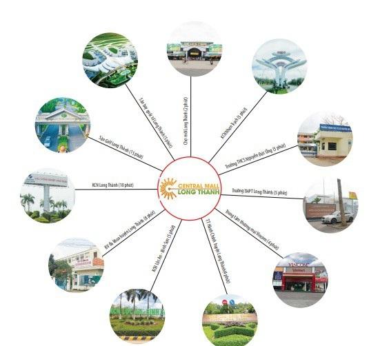 Central Mall nằm ngay trung tâm Long Thành nên được thụ hưởng nhiều tiện ích.