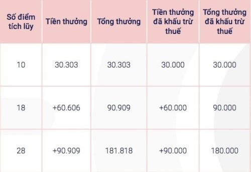 Chương trình thưởng mới nhất của Go-Viet áp dụng từ ngày 3/10.
