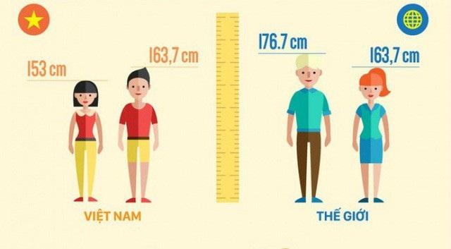 10 năm người Việt cao thêm được 2,1cm - 1
