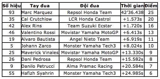 Chiến thắng tại Motegi, Marquez đăng quang ngôi vô địch thế giới MotoGP - 10