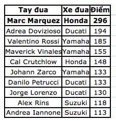 Chiến thắng tại Motegi, Marquez đăng quang ngôi vô địch thế giới MotoGP - 11