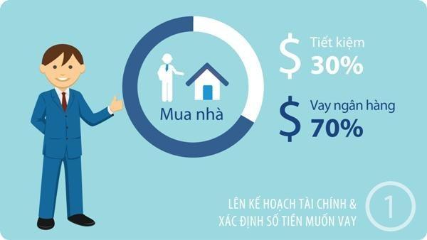 Khách hàng cần lên kế hoạch tài chính rõ ràng trước khi mua nhà