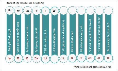 Hình 1: Tiêu chí và trọng số xếp hạng đại học thế giới và đại học châu Á của QS. (Nguồn: Tổng hợp từ website của QS, truy cập ngày 24/10/2018)