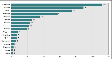 Hình 2. Số lượng đại học của các quốc gia có mặt trong bảng xếp hạng đại học châu Á của QS năm 2018. (Nguồn: Tổng hợp từ Bảng xếp hạng đại học châu Á 2018 của QS, truy cập ngày 25/10/2018)