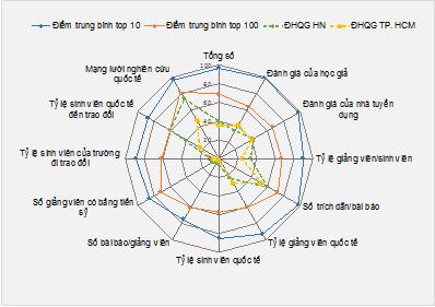 Hình 3: So sánh điểm số của đại học của Việt Nam với điểm trung bình top 10 và top 100 trường đại học châu Á năm 2018. (Nguồn: Tổng hợp từ QS Asia University Rankings 2019, truy cập ngày 25/10/2018)