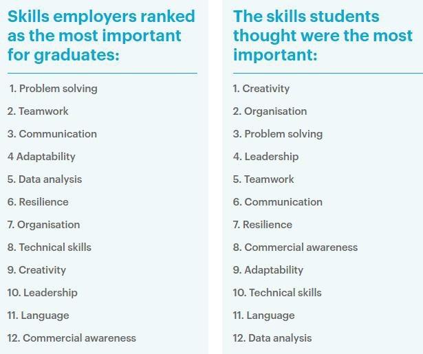 """12 kỹ năng """"tối quan trọng"""" ở bạn trẻ mà nhà tuyển dụng mong muốn - 2"""