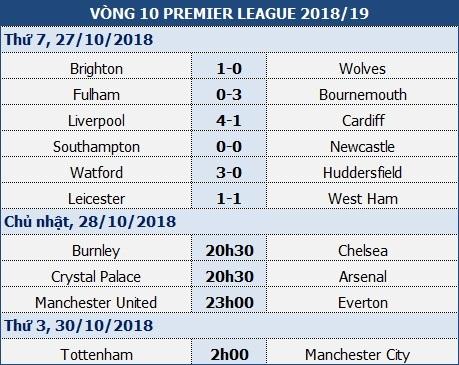 Liverpool nối dài mạch bất bại lên 10 trận - 4