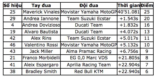 Vinales chiến thắng trong ngày bộ đôi Repsol Honda Team bỏ cuộc - Ảnh 13.