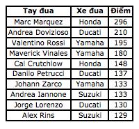 Vinales chiến thắng trong ngày bộ đôi Repsol Honda Team bỏ cuộc - Ảnh 14.