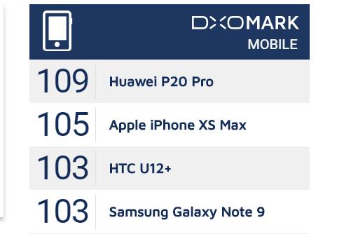 Bộ đôi XS/XS Max chỉ được DxOMark xếp ở vị trí thứ 2, sau Huawei P20 Pro.