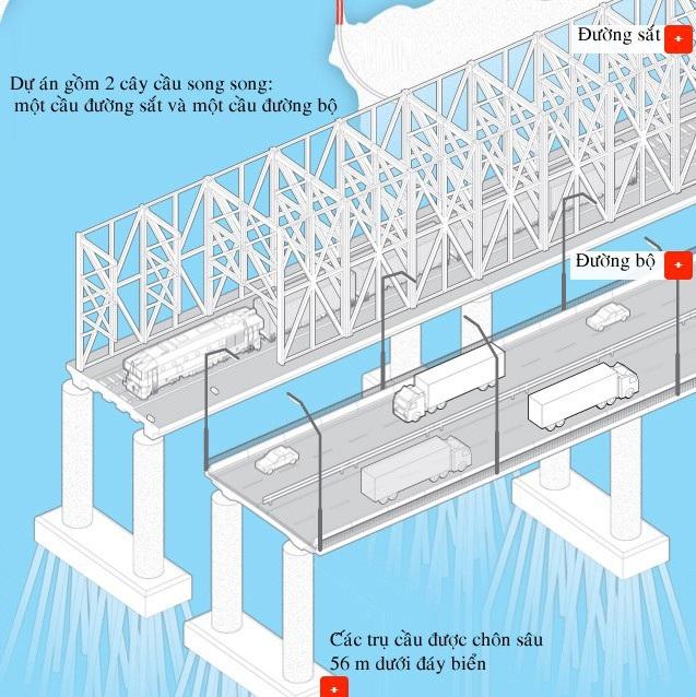Cây cầu gồm phần đường sắt và phần đường bộ (Đồ họa: Rferl)