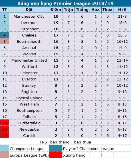 """Chelsea có kịp chớp thời cơ """"thổi lửa"""" cho Liverpool, Man City? - 4"""