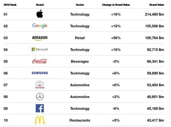 Danh sách 10 thương hiệu giá trị nhất thế giới trong năm 2018 và mức thay đổi giá trị thương hiệu so với năm ngoái