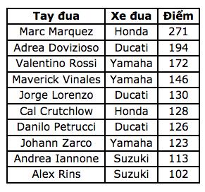Đánh bại ở Dovizioso ở góc cua cuối cùng, Marquez là tay đua đầu tiên chiến thắng tại ThailandGP - 9