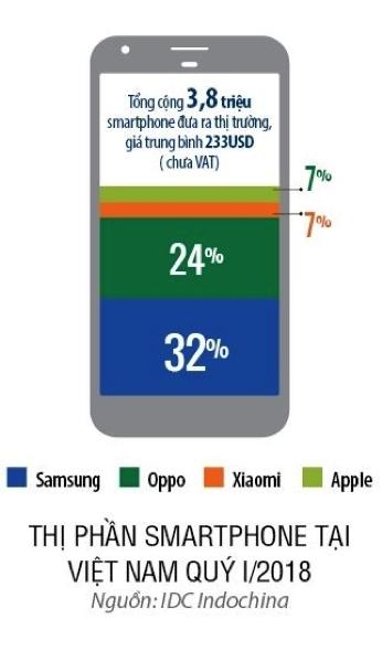 Top 11 smartphone trong Đại tiệc mua sắm 11.11 - 1