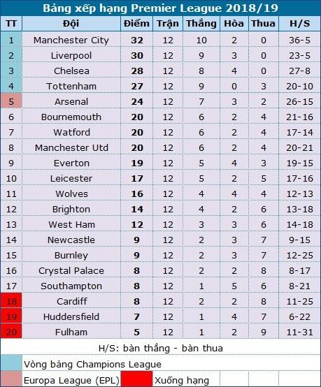 Man City 3-1 Man Utd: Thành quả xứng đáng - 1