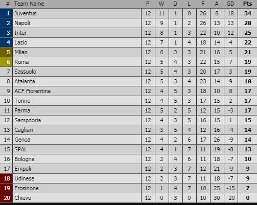 BXH Serie A sau vòng 12