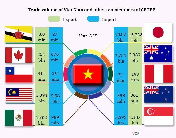 Quy mô xuất nhập khẩu của các quốc gia thành viên Hiệp định CPTPP. (Ảnh: VGP)