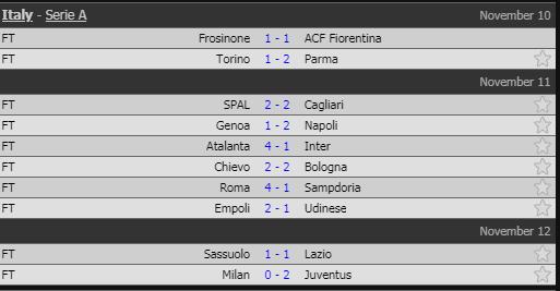 Kết quả vòng 12 Serie A