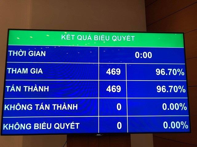 Với sự thông qua của Quốc hội, Việt Nam chính thức tham gia CPTPP - hiệp định thương mại tự do sẽ có hiệu lực trong hơn 1 tháng nữa