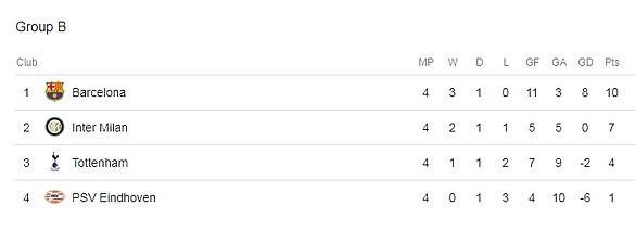 Barcelona đánh rơi chiến thắng trước Inter tại Meazza - 10