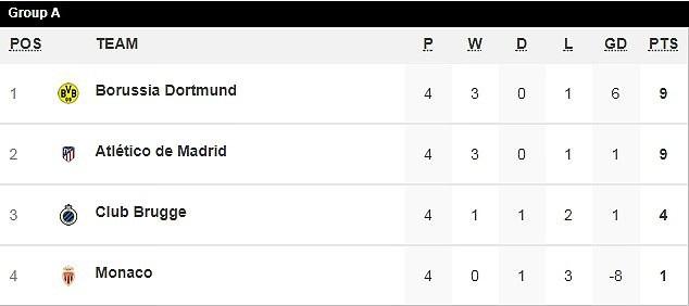 Phục hận thành công Dortmund, Atletico rộng cửa đi tiếp ở Champions League - 9