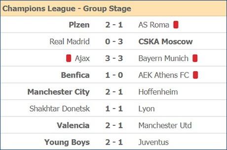 Sane chói sáng, Man City vào vòng knock-out với ngôi đầu bảng - 4