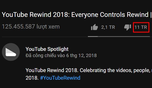 YouTube Rewind đón nhận hơn 11 triệu lượt dislike chỉ sau 1 tuần lễ ra mắt.