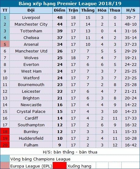Sau hai trận thua, liệu Arsenal có thể đứng dậy? - Ảnh 4.
