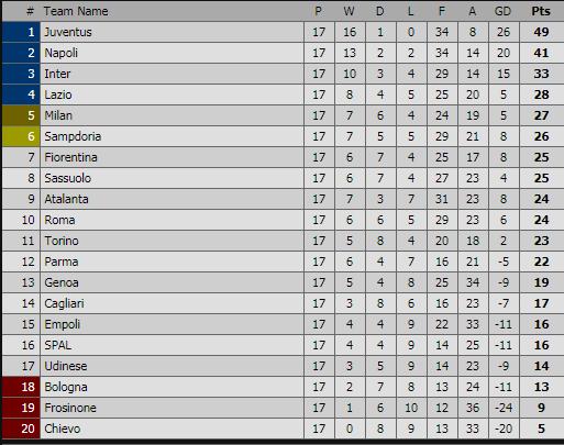 C.Ronaldo mờ nhạt, Juventus vẫn tạo nên kỷ lục sau chiến thắng AS Roma - Ảnh 3.