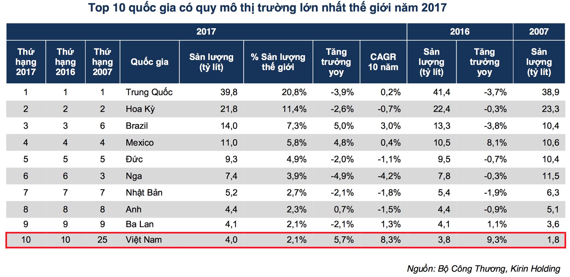 """Trên 4 tỷ lít tiêu thụ mỗi năm, liệu """"sức"""" uống bia của người Việt đã """"tới hạn""""? - Ảnh 2."""