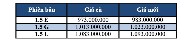 Nissan giảm giá Sunny và X-Trail, Honda tăng giá CR-V - Ảnh 2.