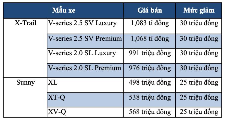 Nissan giảm giá Sunny và X-Trail, Honda tăng giá CR-V - Ảnh 1.