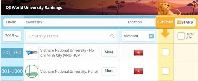 Bảng xếp hạng 2 đại học Việt Nam của QS.