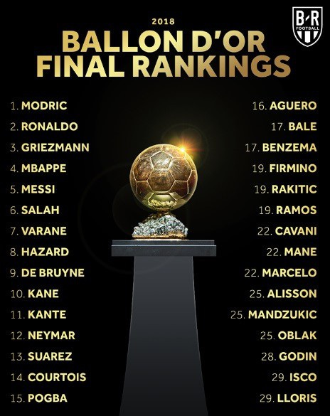 Danh sách và xếp hạng các cầu thủ ở cuộc đua Quả bóng vàng
