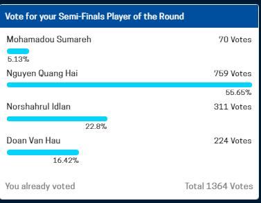 Quang Hải, Văn Hậu tranh giải Cầu thủ xuất sắc nhất bán kết AFF Cup 2018 - 5
