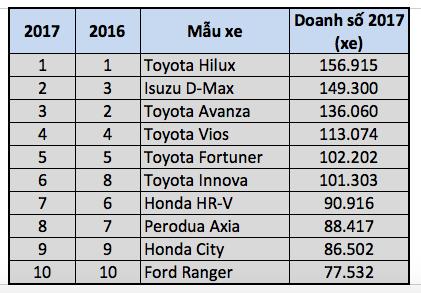 Top 10 mẫu xe bán chạy nhất thị trường ASEAN năm 2017 - 1