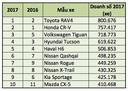 Top 10 mẫu SUV bán chạy nhất thế giới năm 2017 - 2