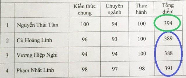 Điểm thi ban đầu, thí sinh Nguyễn Thái Tâm (vòng xanh lá cây) có điểm cao hơn 3 thí sinh còn lại (vòng xanh dương).