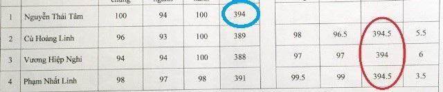 Tuy nhiên, khi chấm phúc khảo, 3 thí sinh thấp điểm lại có điểm bằng hoặc cao hơn thí sinh Nguyễn Thái Tâm (vòng tròn đỏ). Thậm chí, có thí sinh có điểm phúc khảo tăng đến 6 điểm.