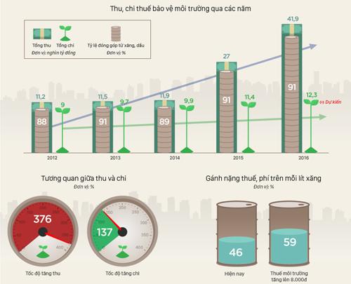 Tăng thuế bảo vệ môi trường là đẩy gánh nặng thu ngân sách lên vai người nghèo - 6