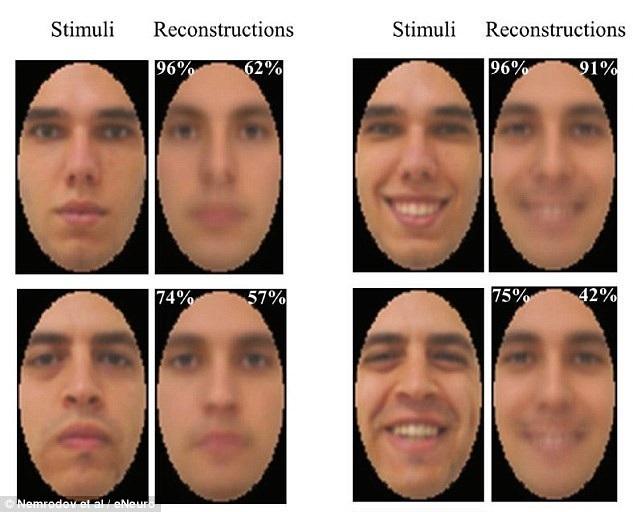 """Các nhà khoa học đã tạo ra được một chiếc máy khiến bạn phải sởn gai ốc vì nó có thể """"săm soi"""" được suy nghĩ thông qua ánh mắt của bạn với độ chính xác đáng kinh ngạc. Trí tuệ nhân tạo này nghiên cứu các tín hiệu điện trong não bộ để tái tạo hình ảnh khuôn mặt mà các tính nguyên viên được cho quan sát."""