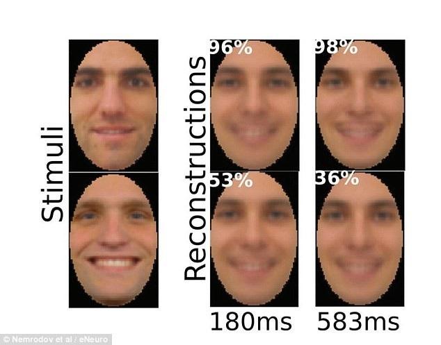 Hoạt động não bộ của các tình nguyện viên được ghi lại và được dùng để tái tạo thành hình ảnh kỹ thuật số bằng một phương pháp kỹ thuật dựa trên các thuật toán máy học.