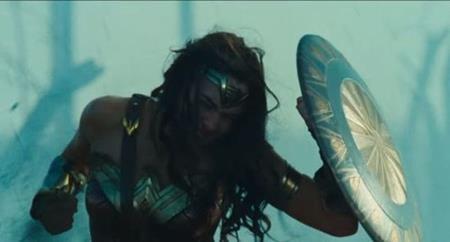 """""""Wonder Woman"""" cũng hoàn toàn vắng bóng ở danh sách đề cử dù nhận được vô vàn lời tán dương. Đây là một sự ghẻ lạnh đầy bất công và dòng phim siêu anh hùng cũng chỉ có được hai đề cử là """"Logan"""" ở hạng mục Kịch bản chuyển thể và """"Guardians of the Galaxy Vol. 2"""" ở hạng mục Kỹ xảo hình ảnh xuất sắc."""