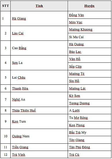 Danh sách các huyện nghèo tiếp nhận kinh phí từ việc đấu giá áo và bóng U23 tặng Thủ tướng Nguyễn Xuân Phúc. (Nguồn Bộ LĐ-TB&XH)